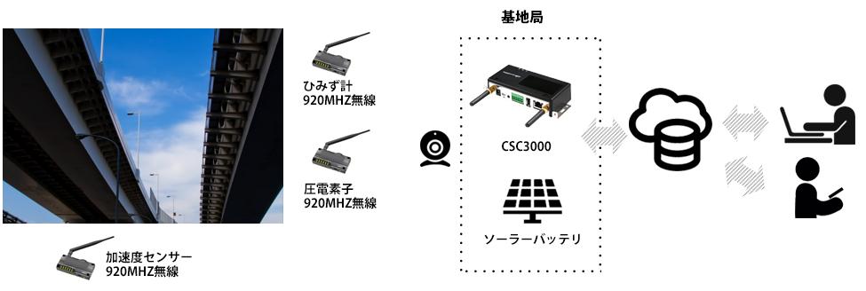 圧電素子センサー